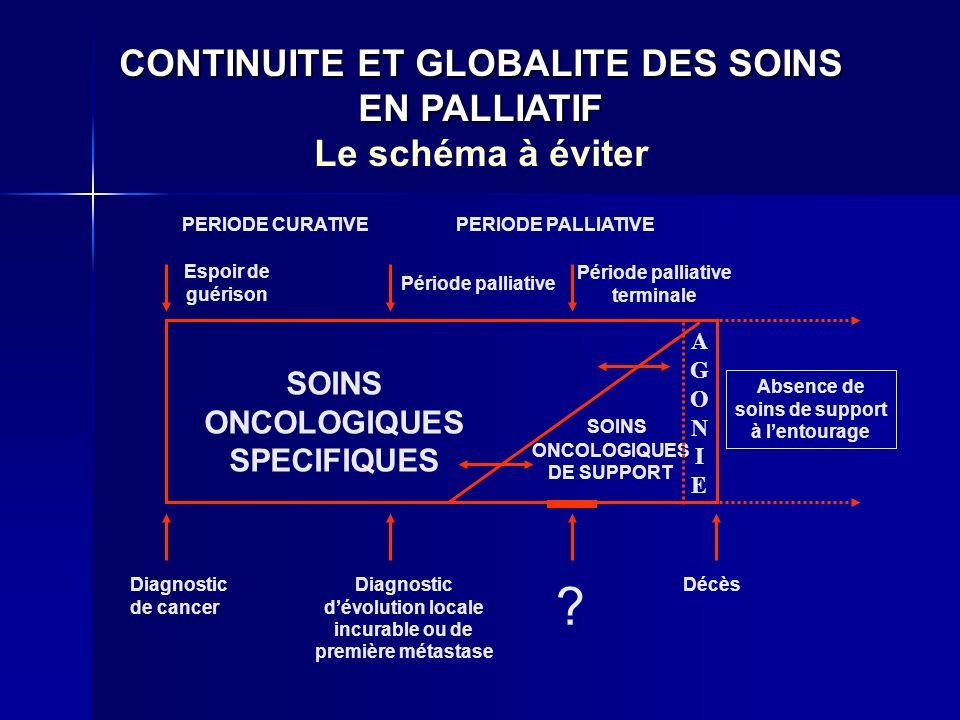 CONTINUITE ET GLOBALITE DES SOINS EN PALLIATIF