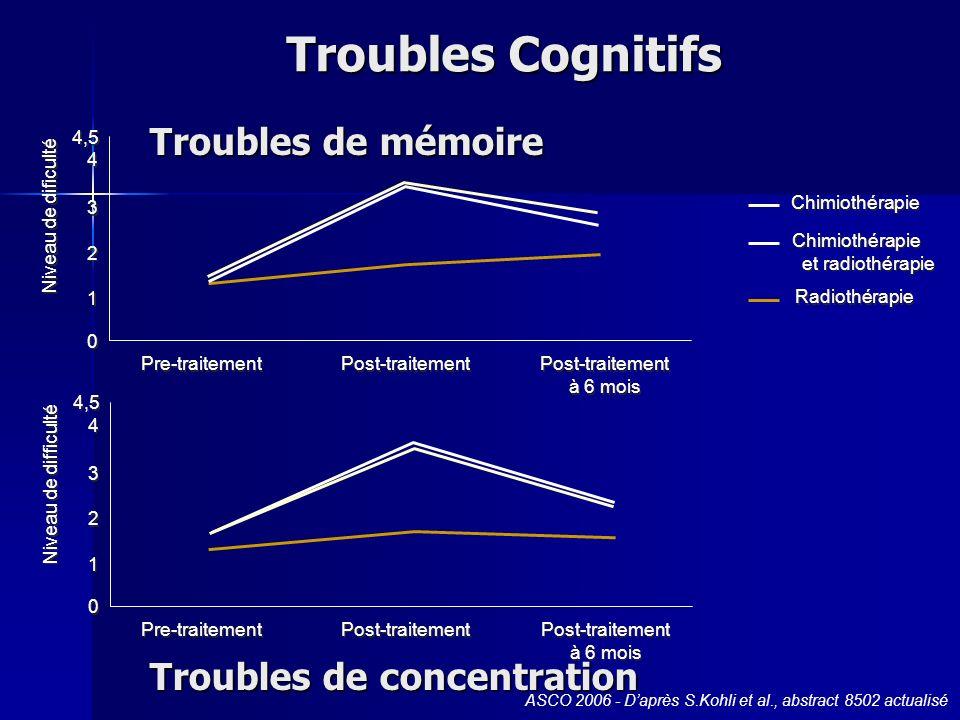 Troubles Cognitifs Troubles de mémoire Troubles de concentration 4,5 4