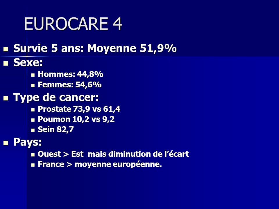 EUROCARE 4 Survie 5 ans: Moyenne 51,9% Sexe: Type de cancer: Pays: