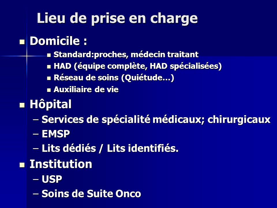 Lieu de prise en charge Domicile : Hôpital Institution