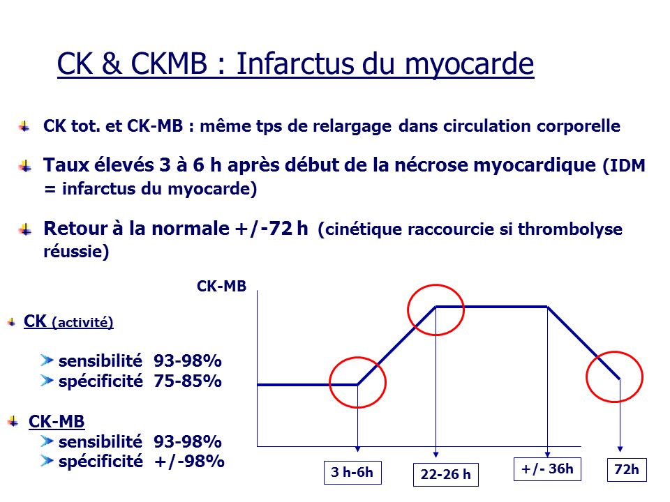 CK & CKMB : Infarctus du myocarde