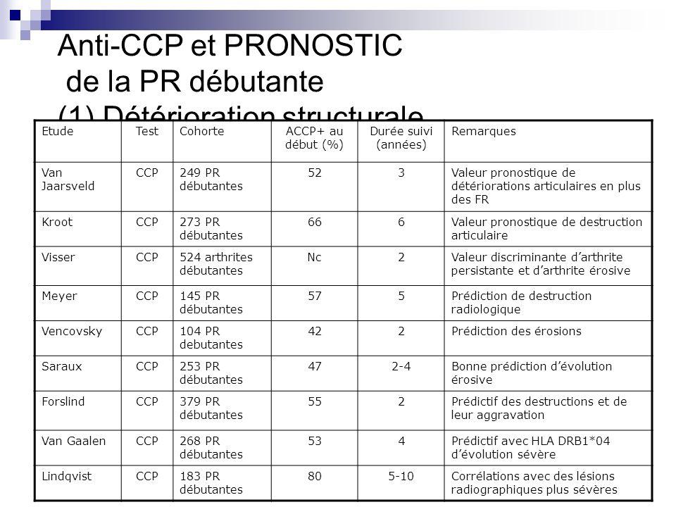 Anti-CCP et PRONOSTIC de la PR débutante (1) Détérioration structurale