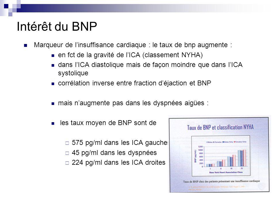 Intérêt du BNP Marqueur de l'insuffisance cardiaque : le taux de bnp augmente : en fct de la gravité de l'ICA (classement NYHA)