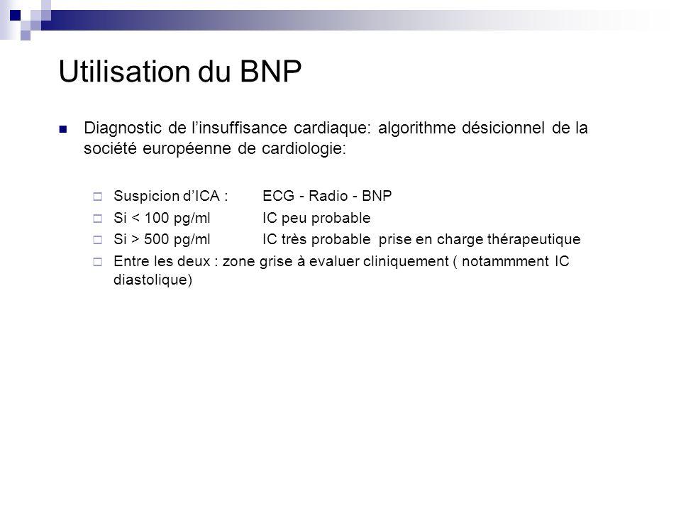 Utilisation du BNP Diagnostic de l'insuffisance cardiaque: algorithme désicionnel de la société européenne de cardiologie: