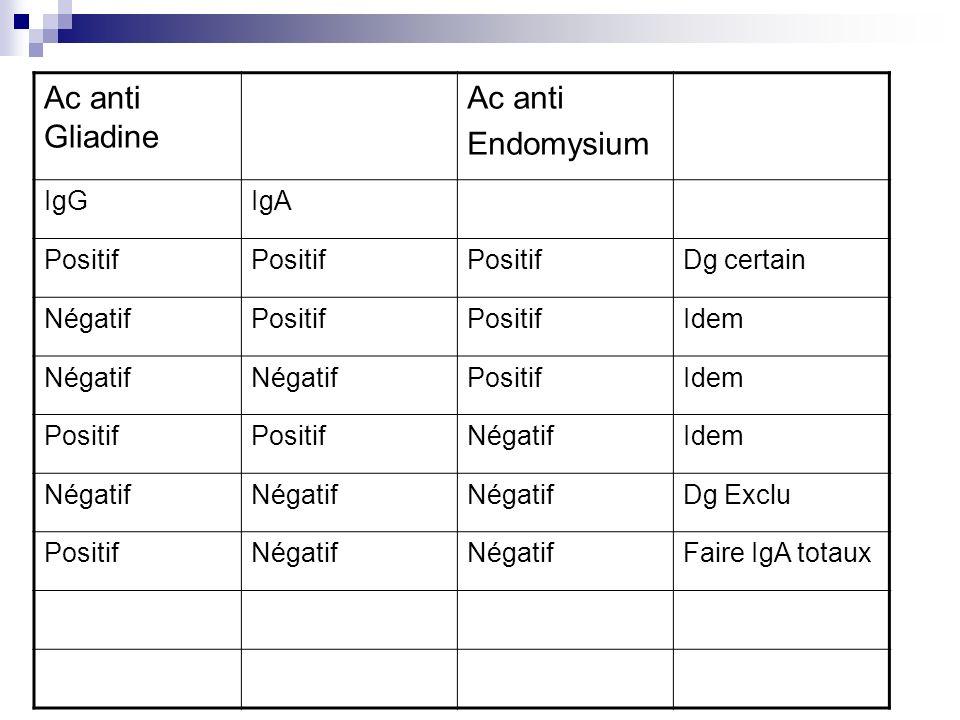 Ac anti Gliadine Ac anti Endomysium IgG IgA Positif Dg certain Négatif