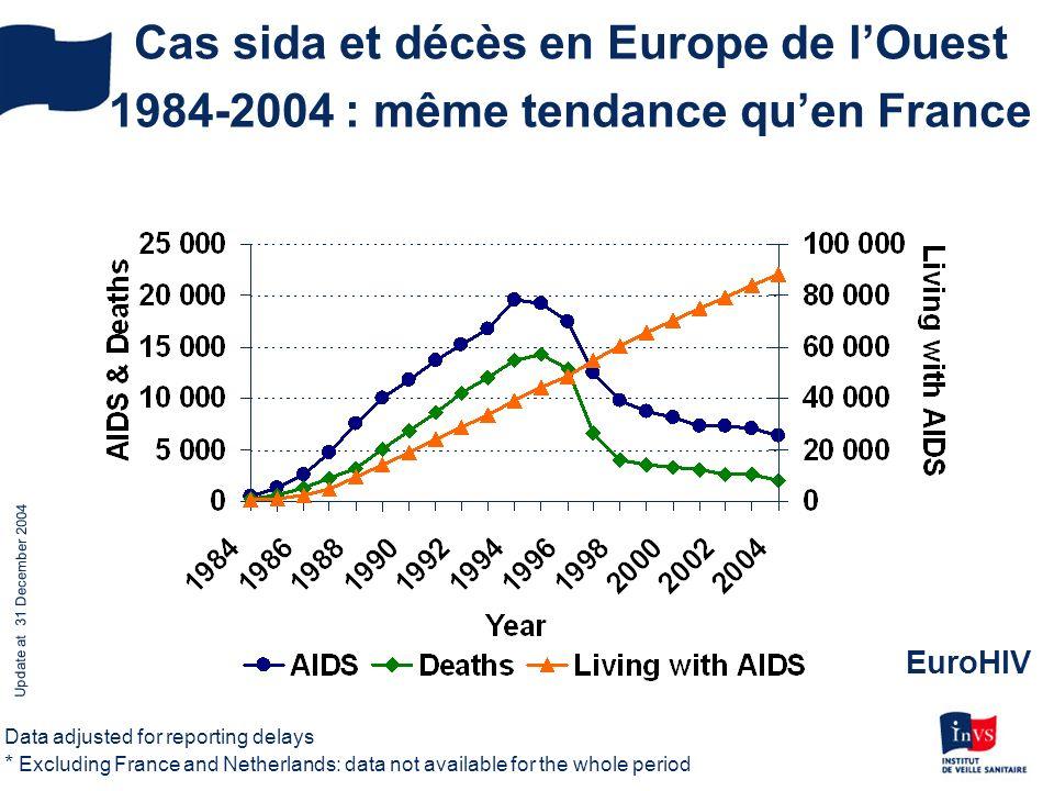 Cas sida et décès en Europe de l'Ouest