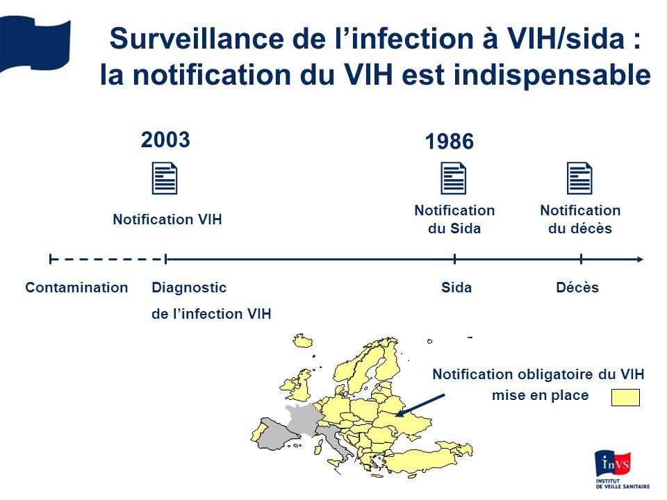  Notification du décès Notification obligatoire du VIH