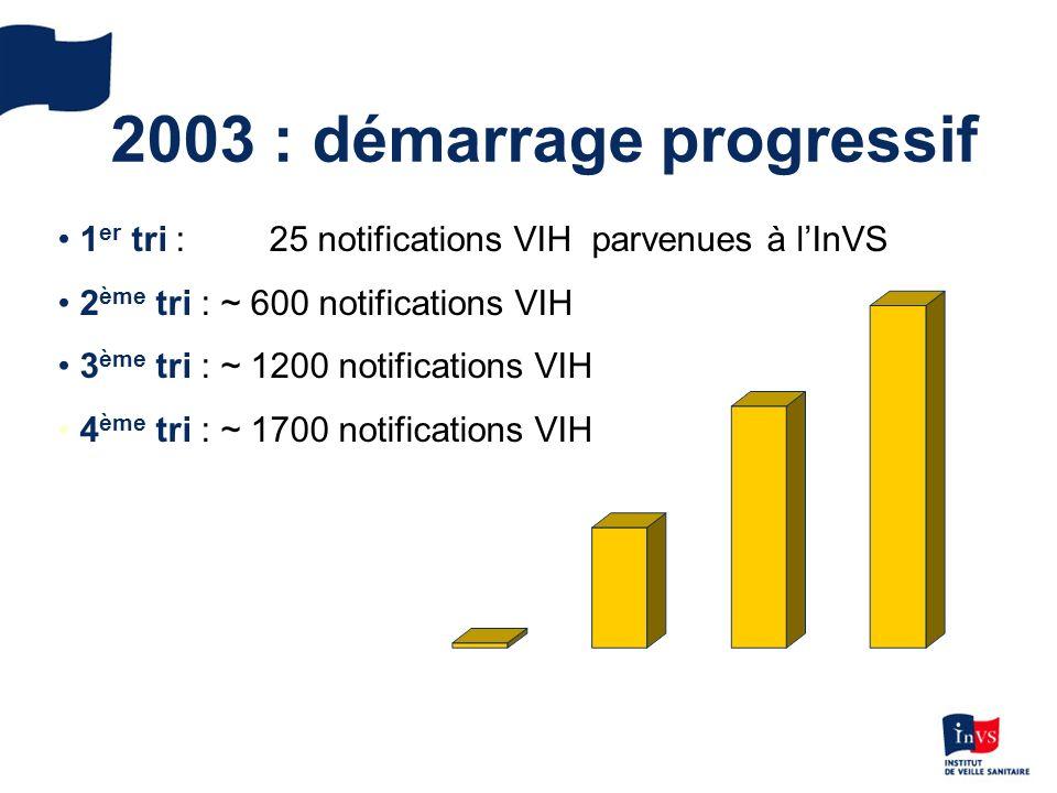 2003 : démarrage progressif