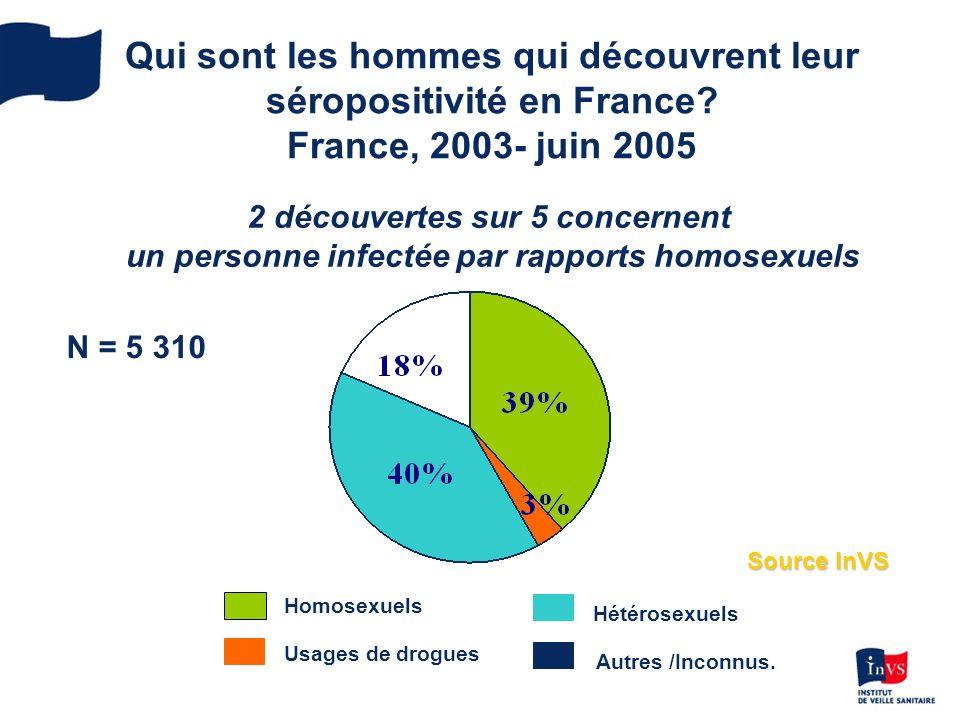 Qui sont les hommes qui découvrent leur séropositivité en France