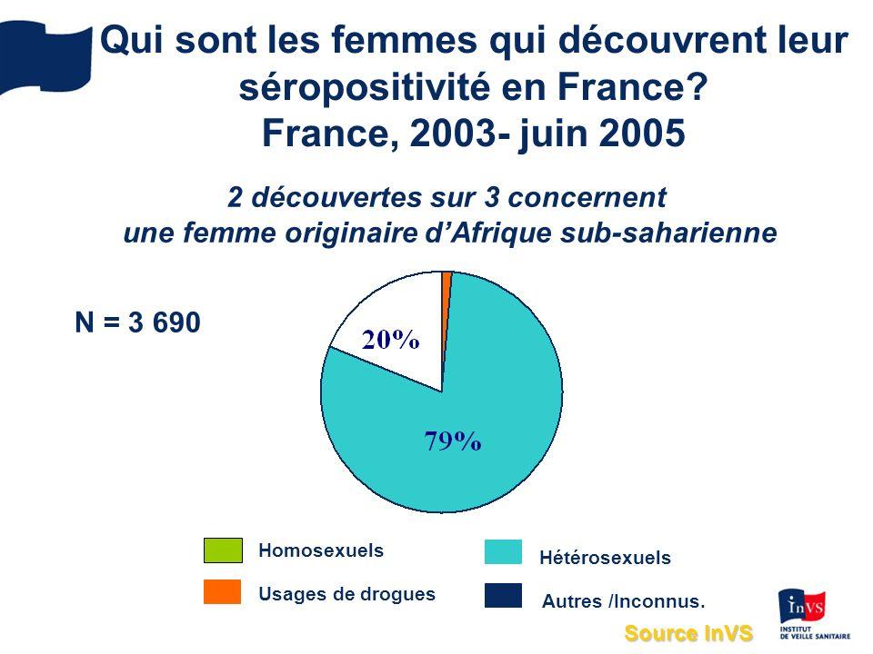 Qui sont les femmes qui découvrent leur séropositivité en France