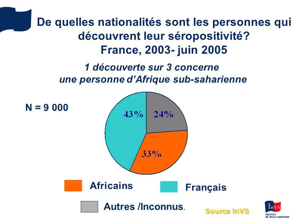 1 découverte sur 3 concerne une personne d'Afrique sub-saharienne