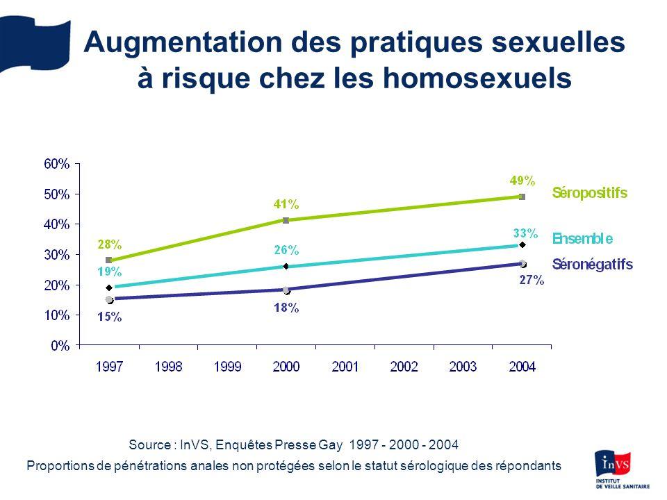 Augmentation des pratiques sexuelles à risque chez les homosexuels