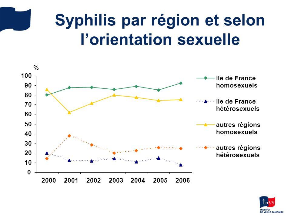 Syphilis par région et selon l'orientation sexuelle