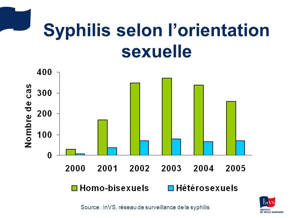 Syphilis selon l'orientation sexuelle