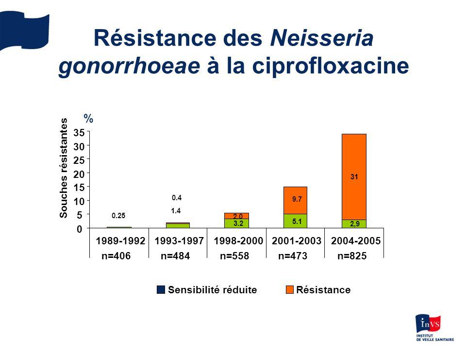Résistance des Neisseria gonorrhoeae à la ciprofloxacine