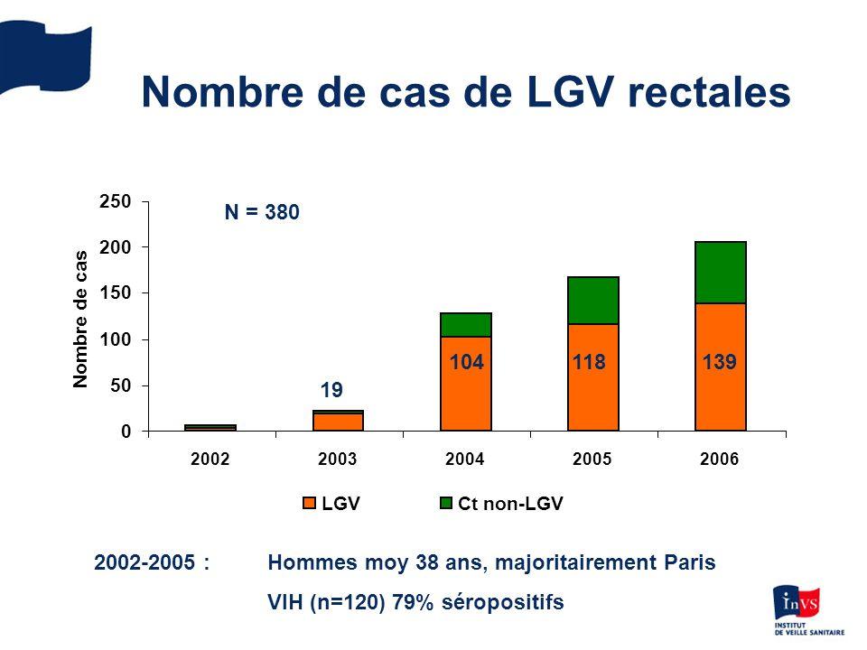 Nombre de cas de LGV rectales