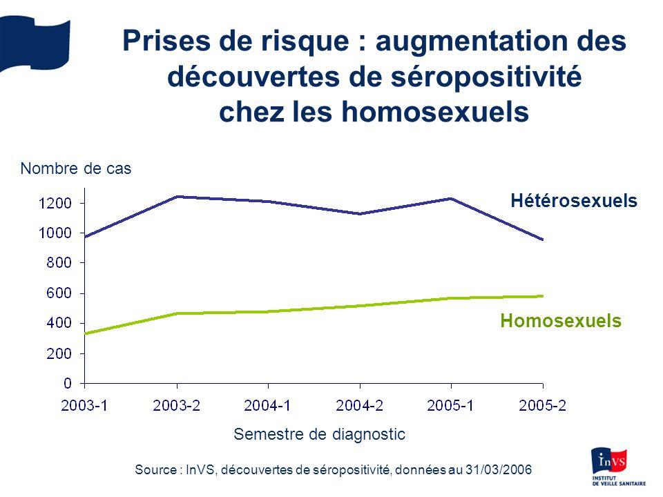 Source : InVS, découvertes de séropositivité, données au 31/03/2006