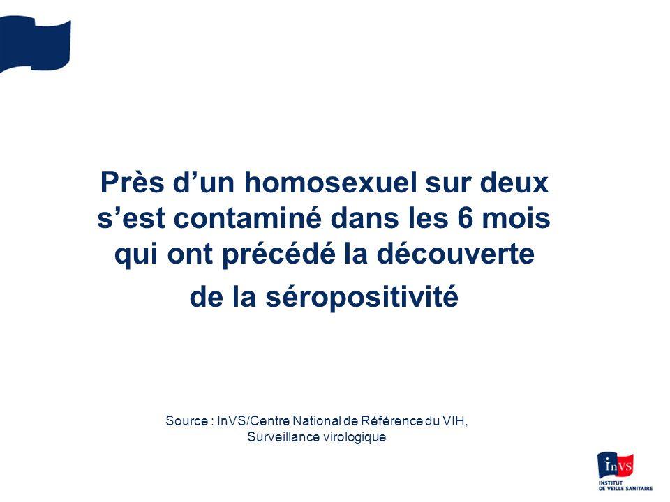 Près d'un homosexuel sur deux s'est contaminé dans les 6 mois qui ont précédé la découverte