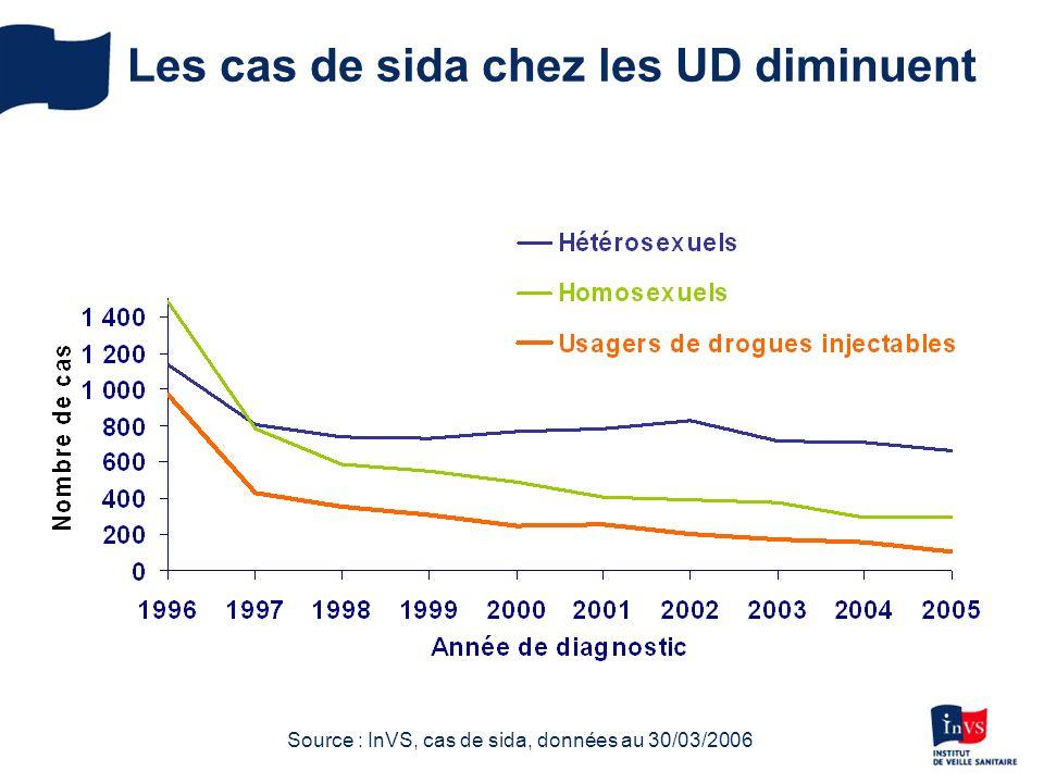 Les cas de sida chez les UD diminuent