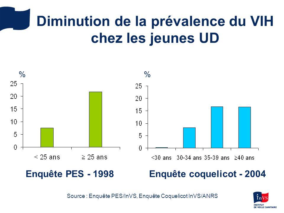 Diminution de la prévalence du VIH chez les jeunes UD