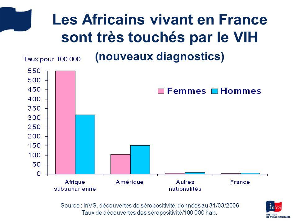 Les Africains vivant en France sont très touchés par le VIH (nouveaux diagnostics)