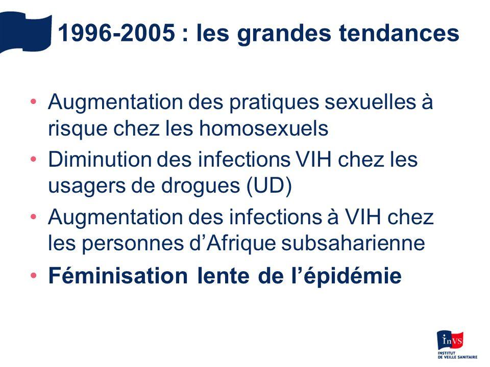 1996-2005 : les grandes tendances