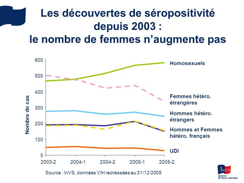 Les découvertes de séropositivité depuis 2003 : le nombre de femmes n'augmente pas