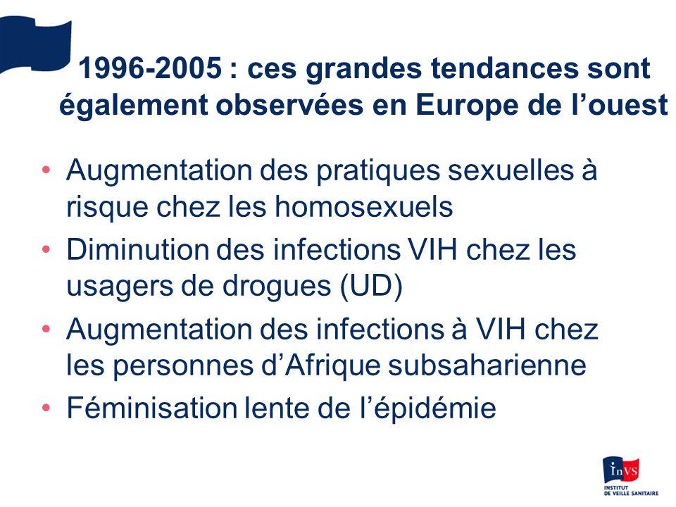 1996-2005 : ces grandes tendances sont également observées en Europe de l'ouest