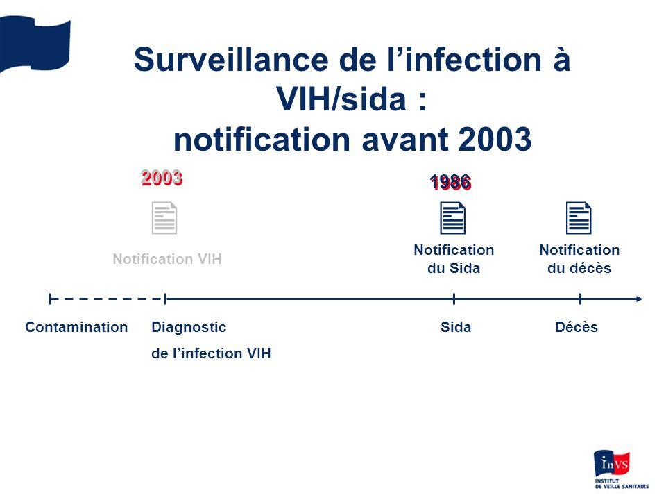 Surveillance de l'infection à VIH/sida : notification avant 2003