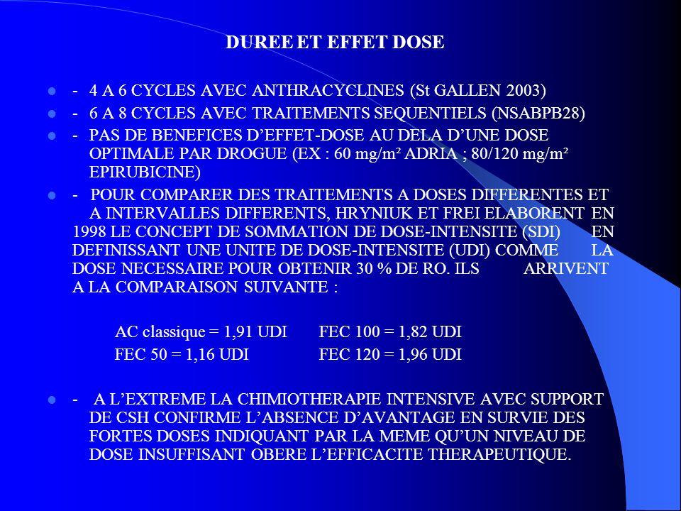 DUREE ET EFFET DOSE - 4 A 6 CYCLES AVEC ANTHRACYCLINES (St GALLEN 2003) - 6 A 8 CYCLES AVEC TRAITEMENTS SEQUENTIELS (NSABPB28)