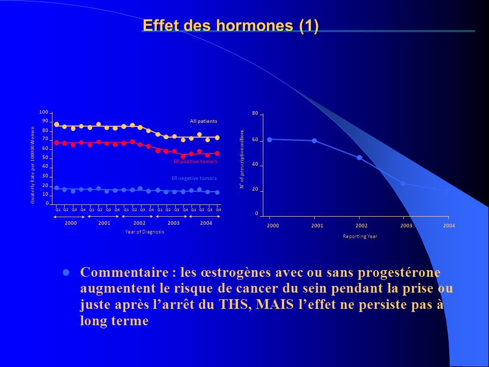 Effet des hormones (1) 100. 80. 90. All patients. 80. 70. 60. 60. 50. ER positive tumors. Quaterly Rate per 100000 Women.