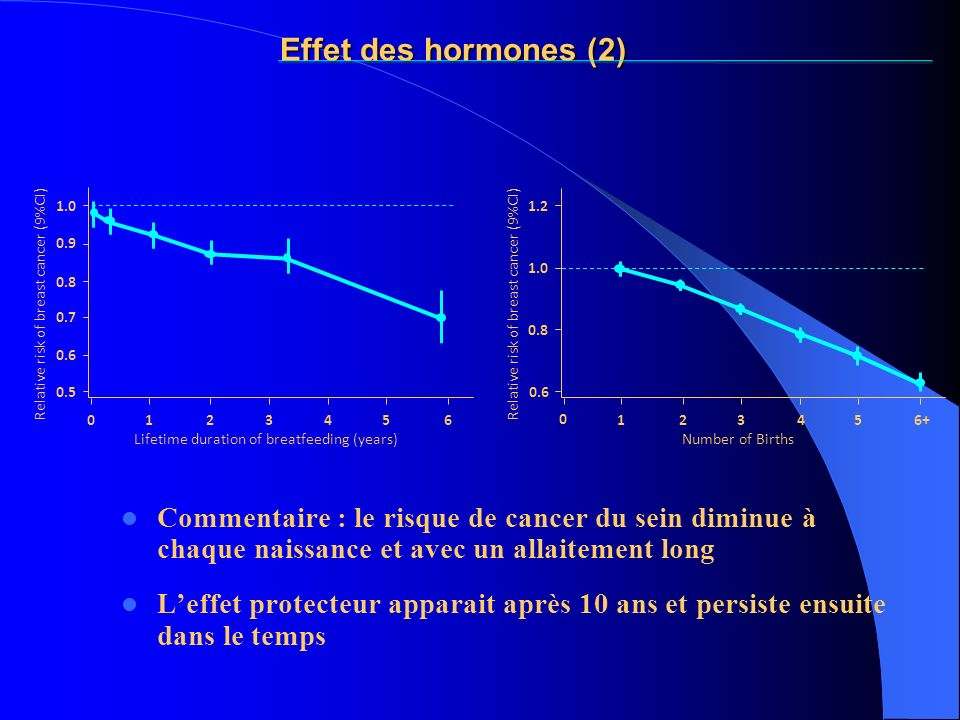 Effet des hormones (2) Lifetime duration of breatfeeding (years) 1. 2. 4. 5. 6. Relative risk of breast cancer (9%CI)