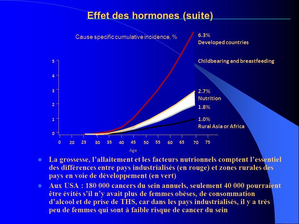 Effet des hormones (suite)