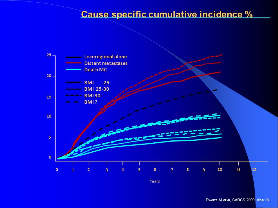 Cause specific cumulative incidence %
