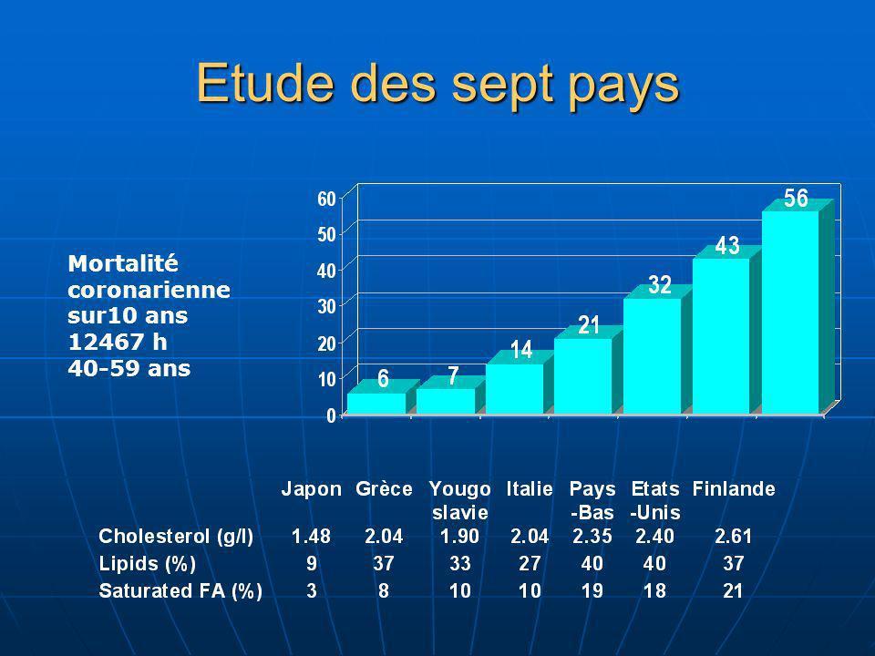 Etude des sept pays Mortalité coronariennesur10 ans 12467 h 40-59 ans
