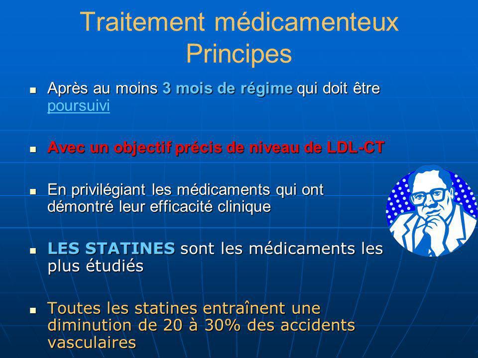 Traitement médicamenteux Principes