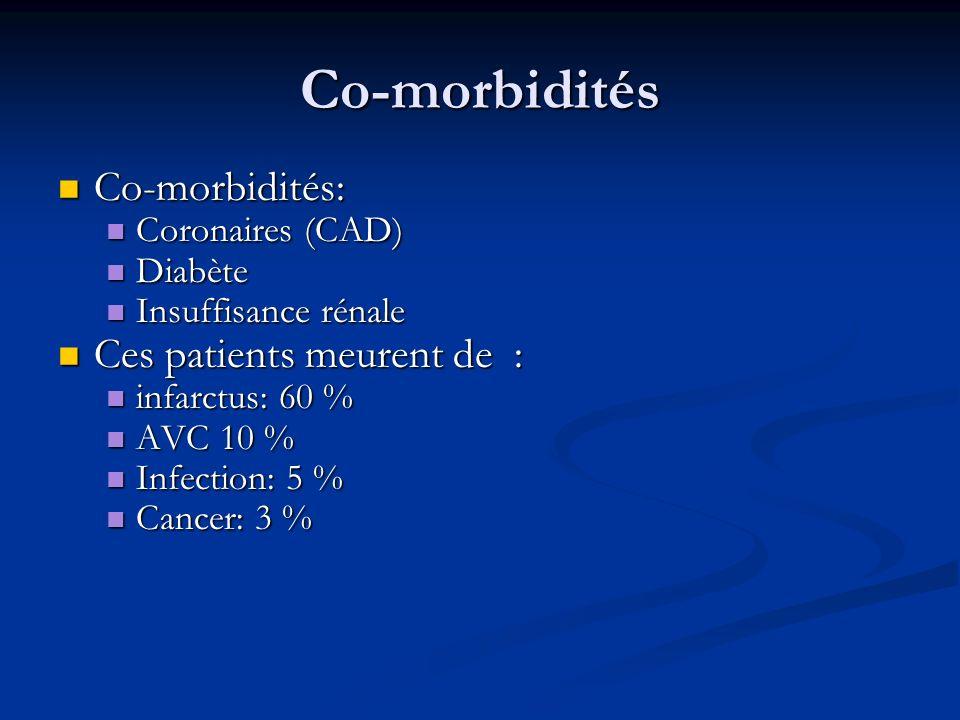 Co-morbidités Co-morbidités: Ces patients meurent de :