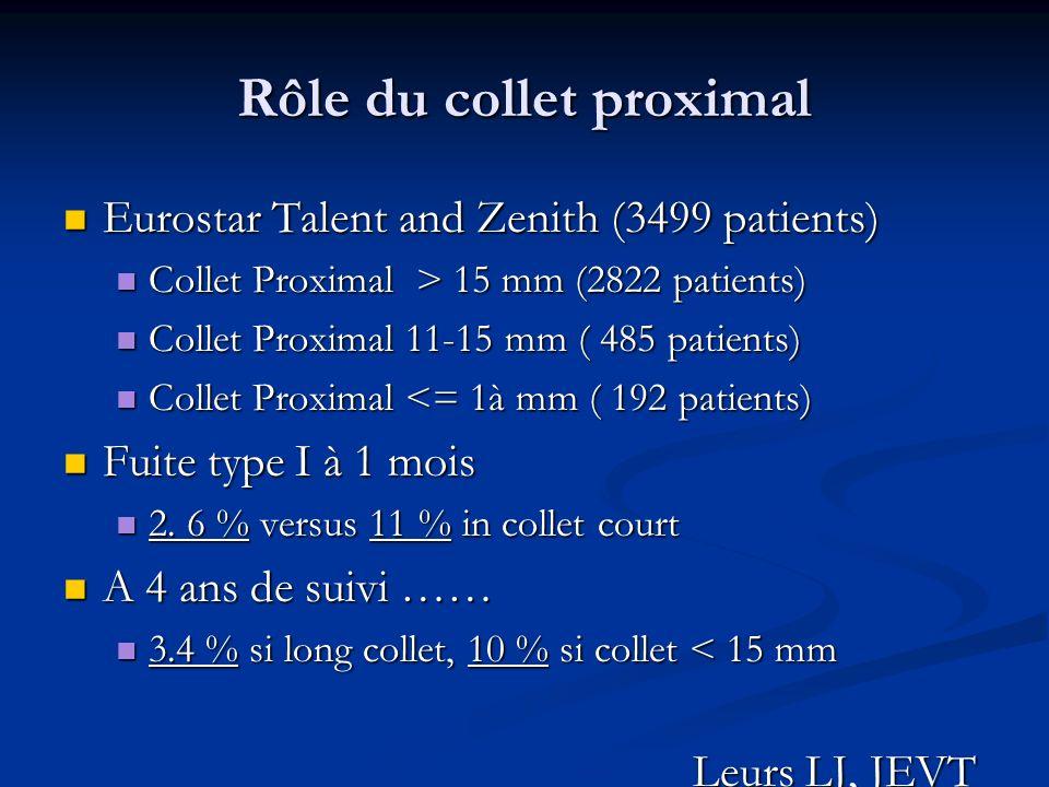 Rôle du collet proximal
