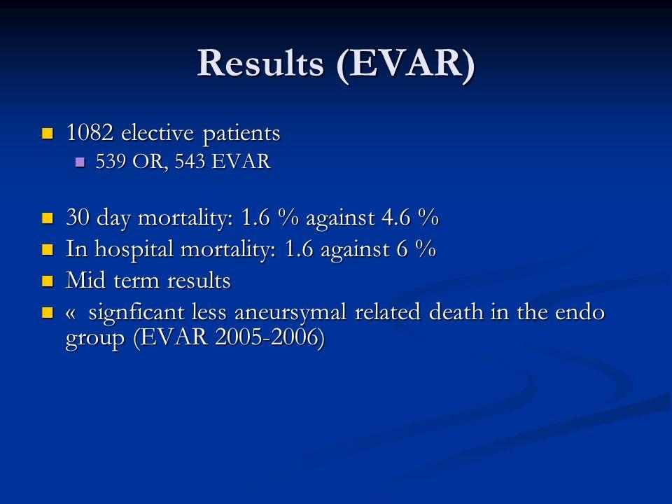 Results (EVAR) 1082 elective patients