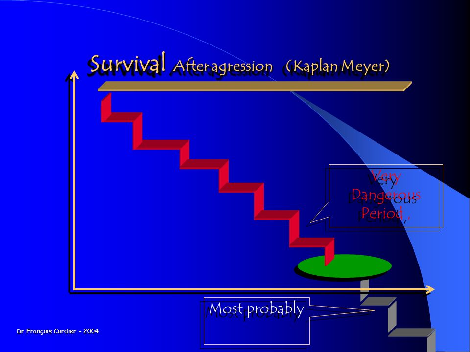 Survival After agression (Kaplan Meyer)
