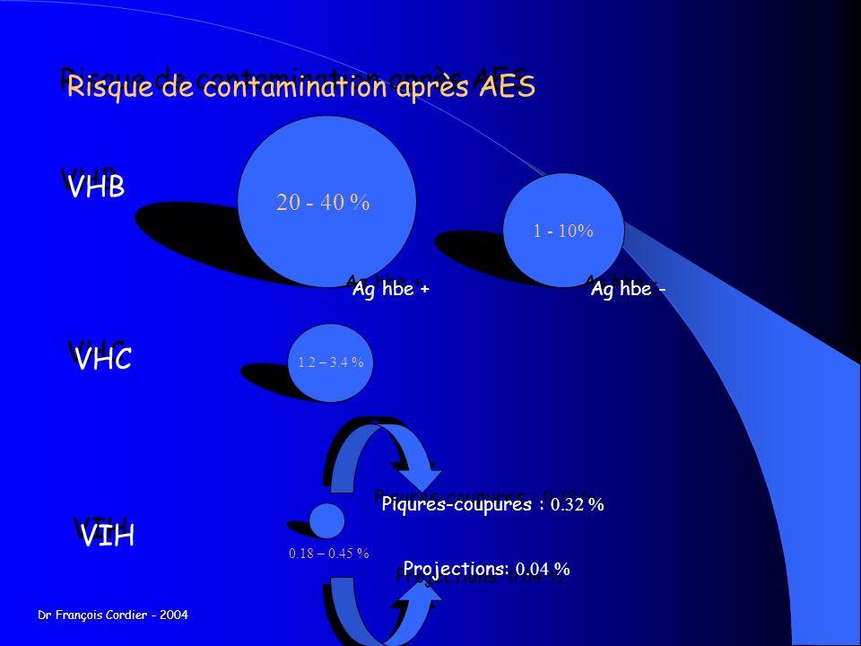 Risque de contamination après AES