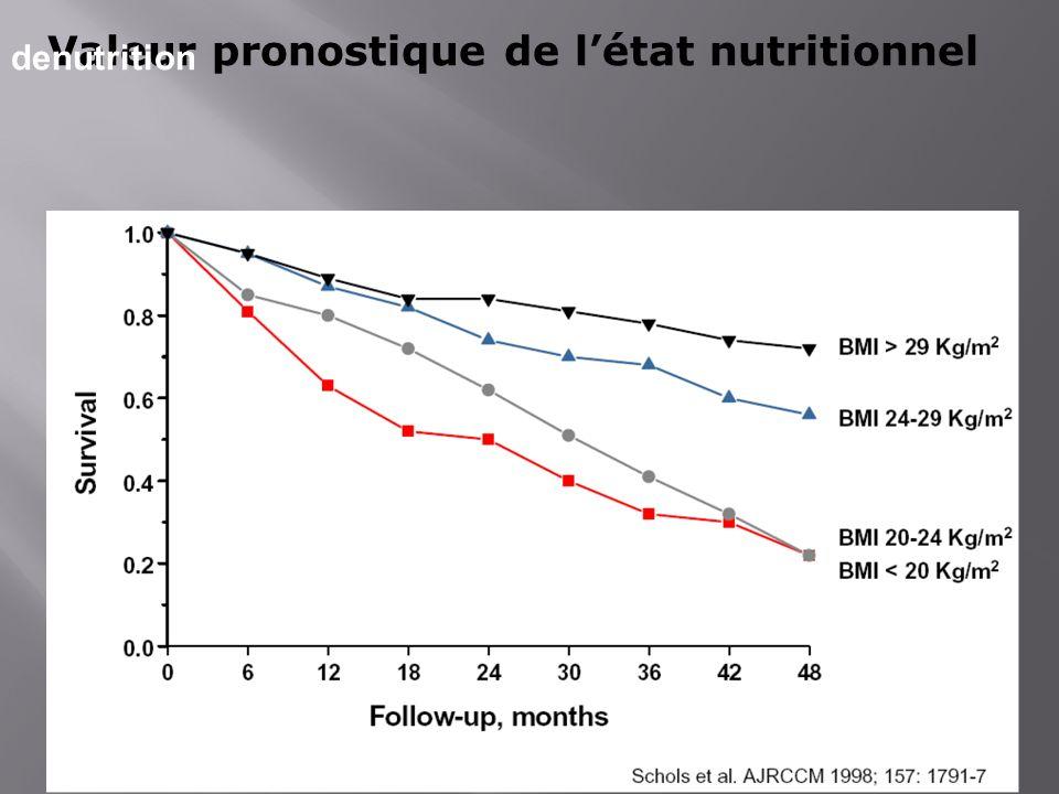 Valeur pronostique de l'état nutritionnel