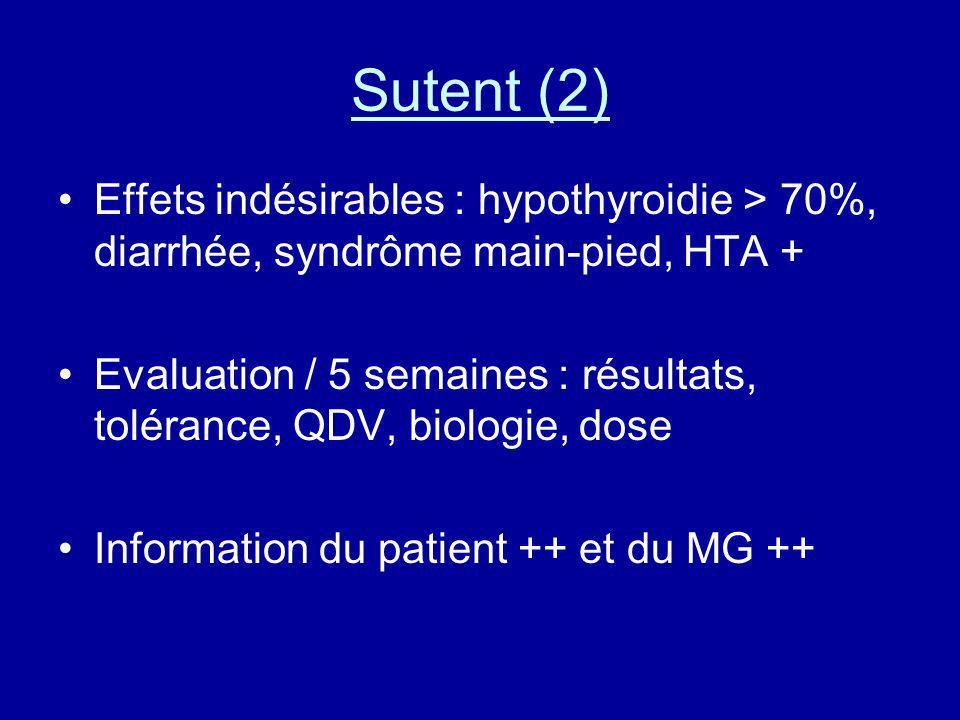 Sutent (2) Effets indésirables : hypothyroidie > 70%, diarrhée, syndrôme main-pied, HTA +