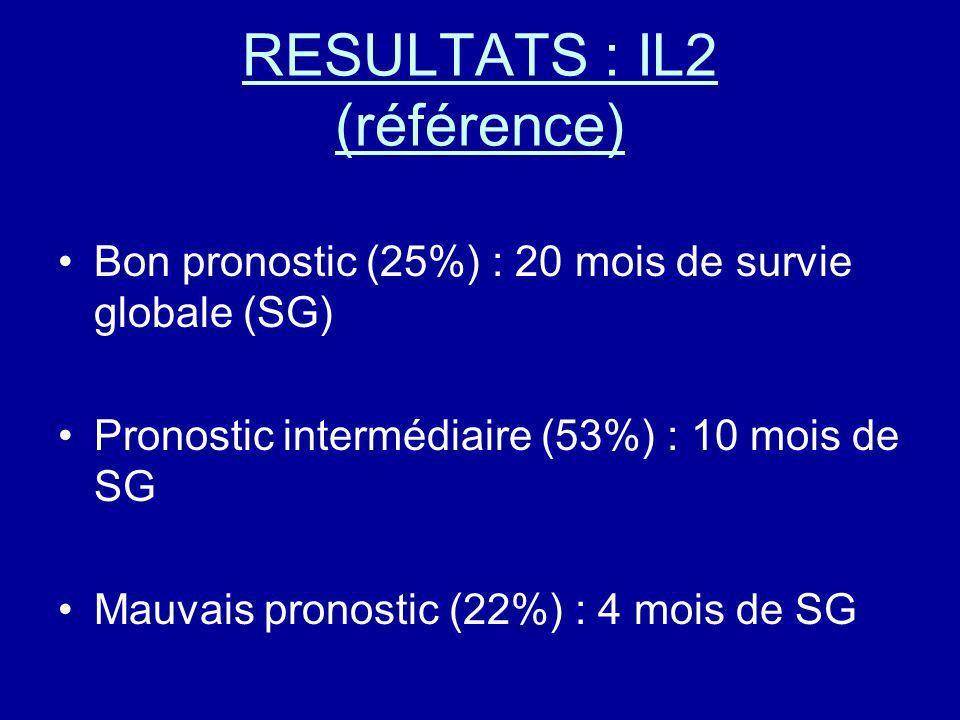 RESULTATS : IL2 (référence)