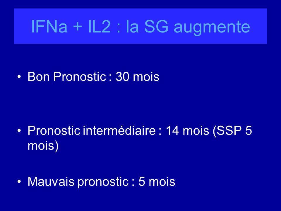 IFNa + IL2 : la SG augmente
