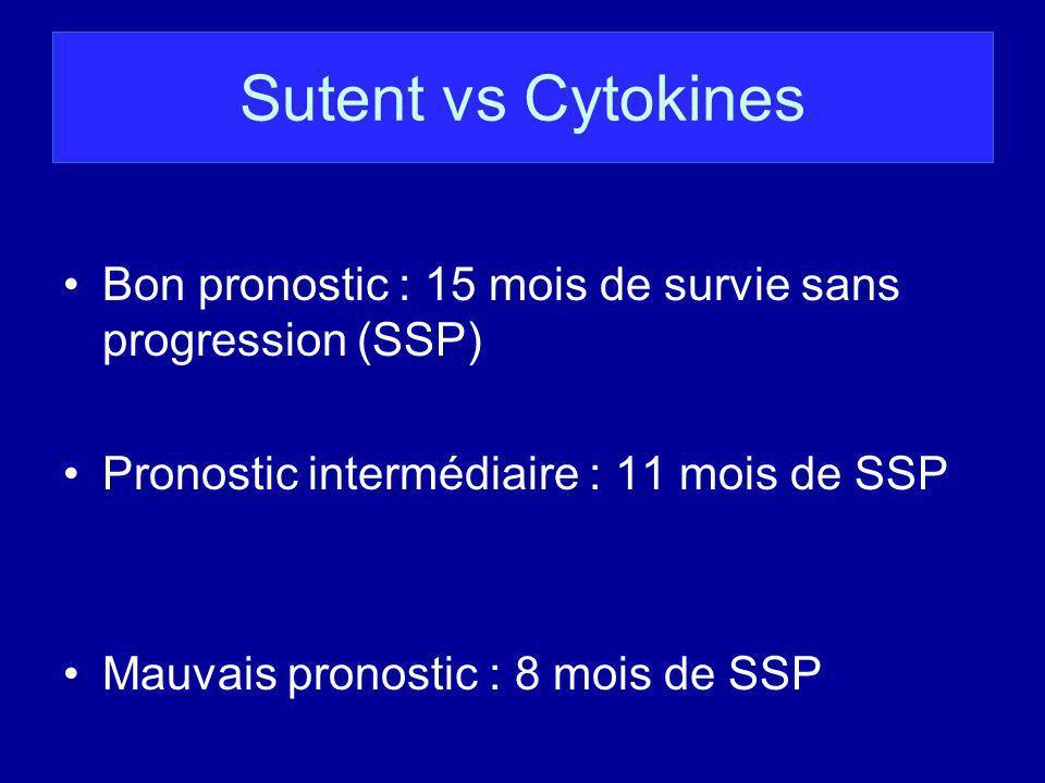 Sutent vs Cytokines Bon pronostic : 15 mois de survie sans progression (SSP) Pronostic intermédiaire : 11 mois de SSP.