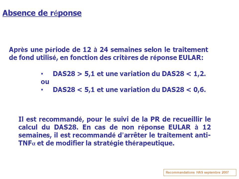Absence de réponse Après une période de 12 à 24 semaines selon le traitement de fond utilisé, en fonction des critères de réponse EULAR: