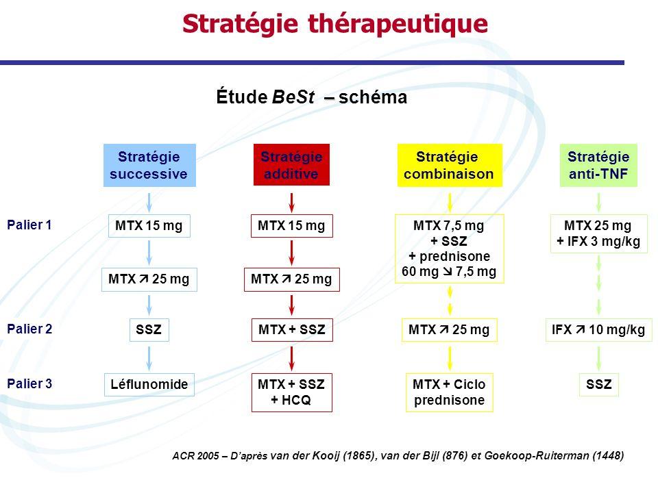 Stratégie thérapeutique MTX 7,5 mg + SSZ + prednisone 60 mg  7,5 mg