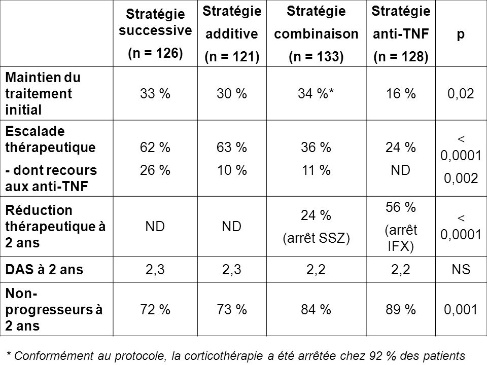 Maintien du traitement initial 33 % 30 % 34 %* 16 % 0,02