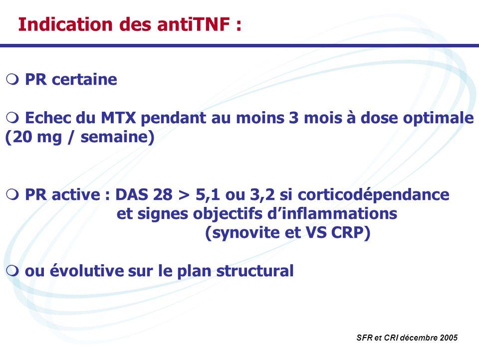 Indication des antiTNF :